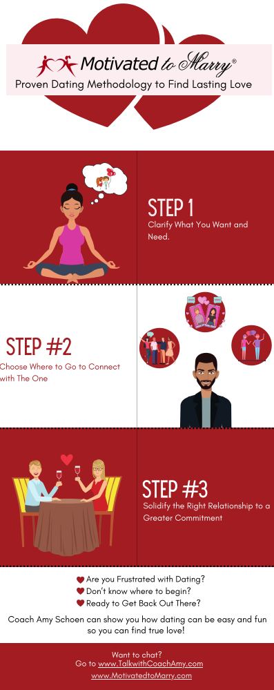 Coach Amy's 3 step dating process infographic.